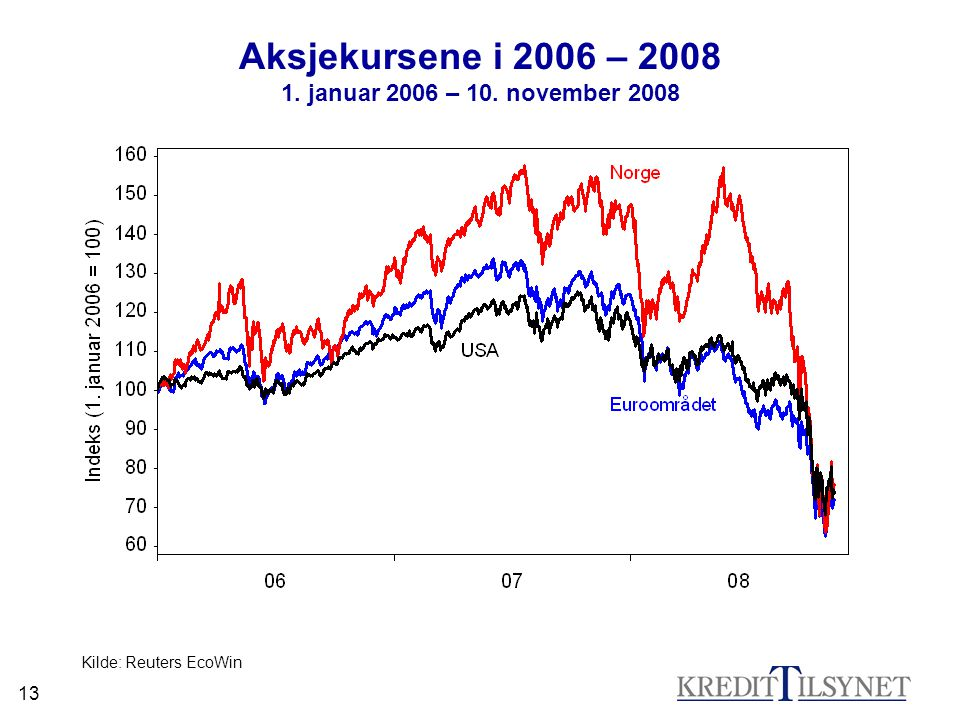 Aksjekursene i 2006 – 2008 1. januar 2006 – 10. november 2008