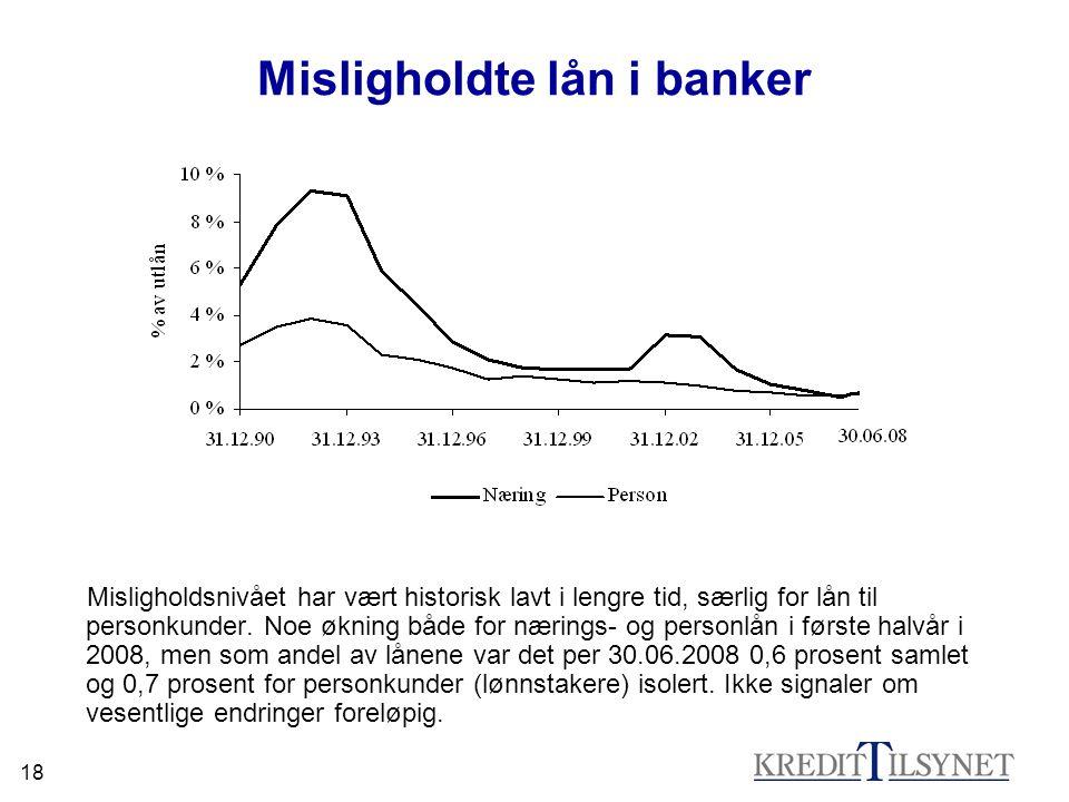 Misligholdte lån i banker