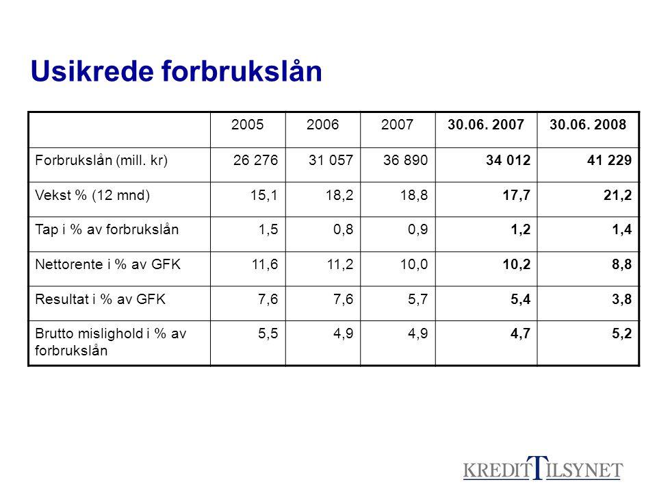 Usikrede forbrukslån 2005. 2006. 2007. 30.06. 2007. 30.06. 2008. Forbrukslån (mill. kr) 26 276.