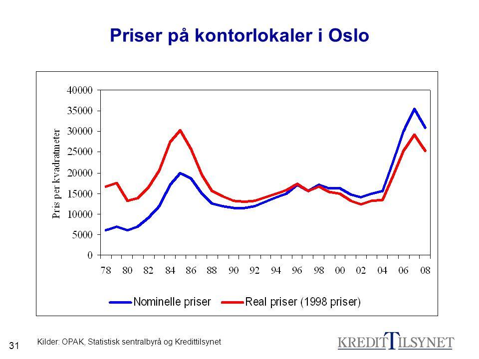 Priser på kontorlokaler i Oslo