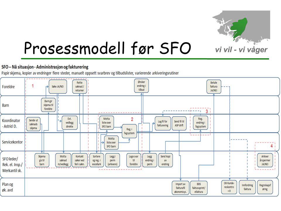 Prosessmodell før SFO 13