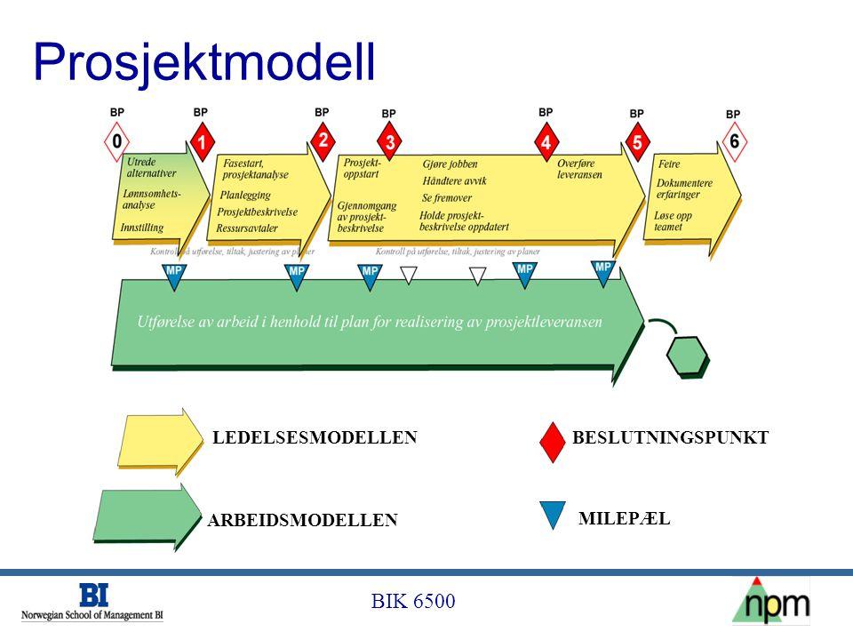 Prosjektmodell LEDELSESMODELLEN BESLUTNINGSPUNKT ARBEIDSMODELLEN