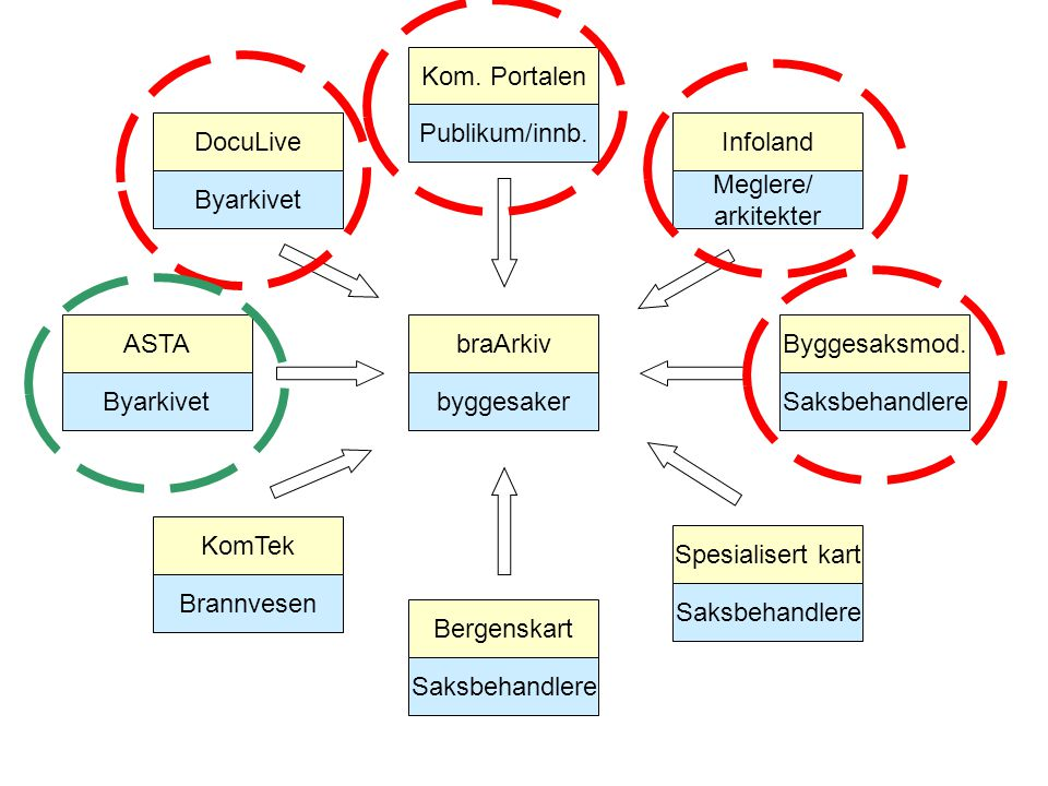 Kom. Portalen Publikum/innb. DocuLive. Byarkivet. Infoland. Meglere/ arkitekter. ASTA. Byarkivet.