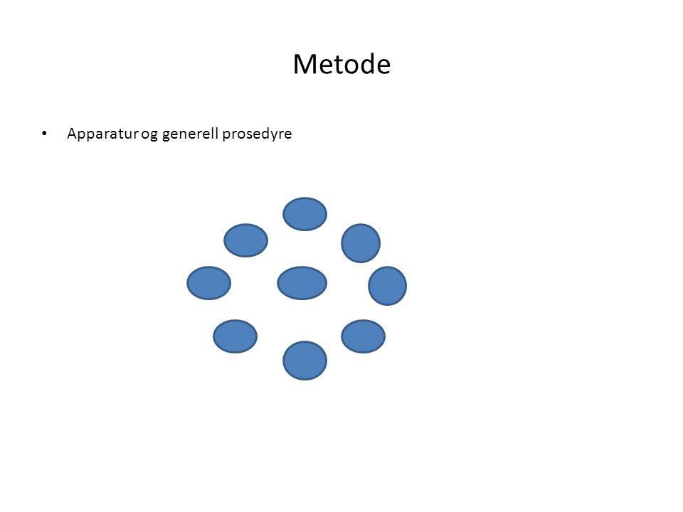Metode Apparatur og generell prosedyre