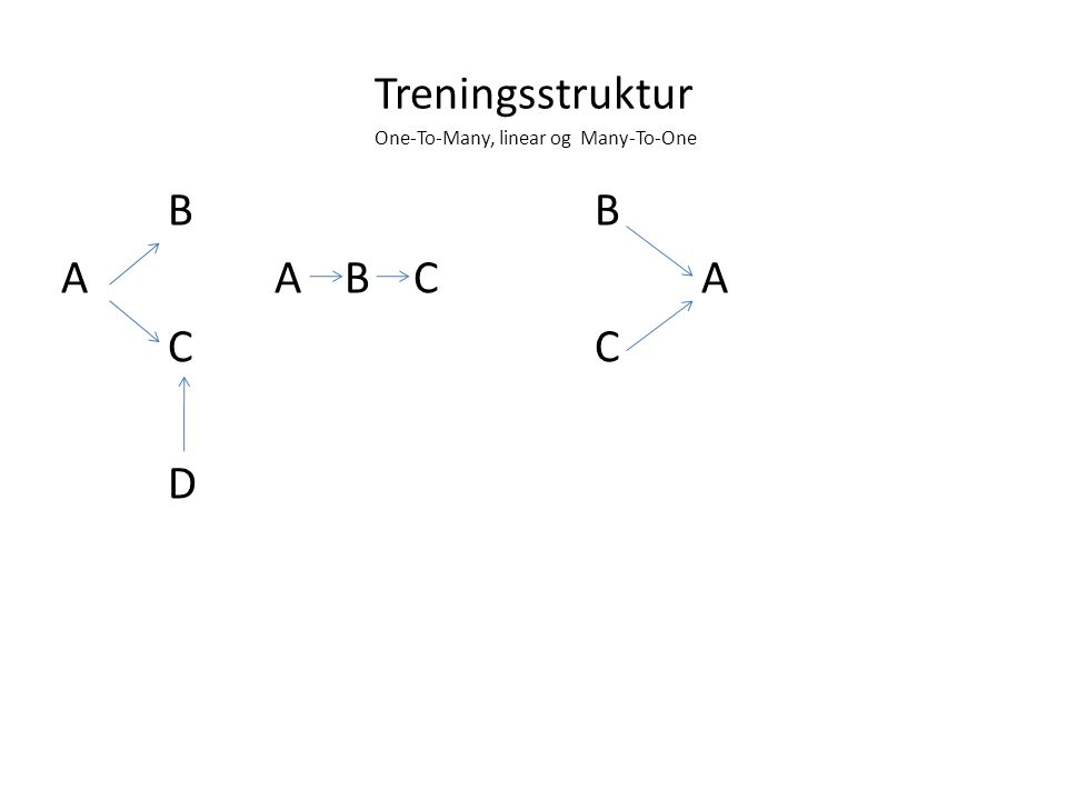 Treningsstruktur One-To-Many, linear og Many-To-One