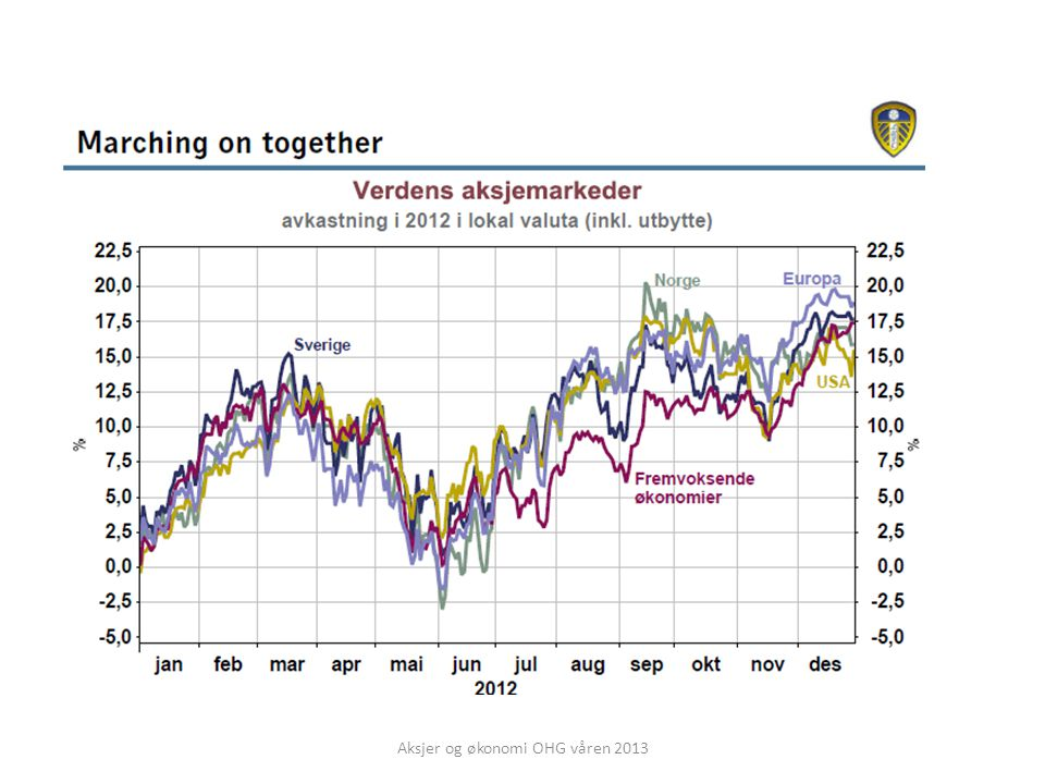 Aksjer og økonomi OHG våren 2013