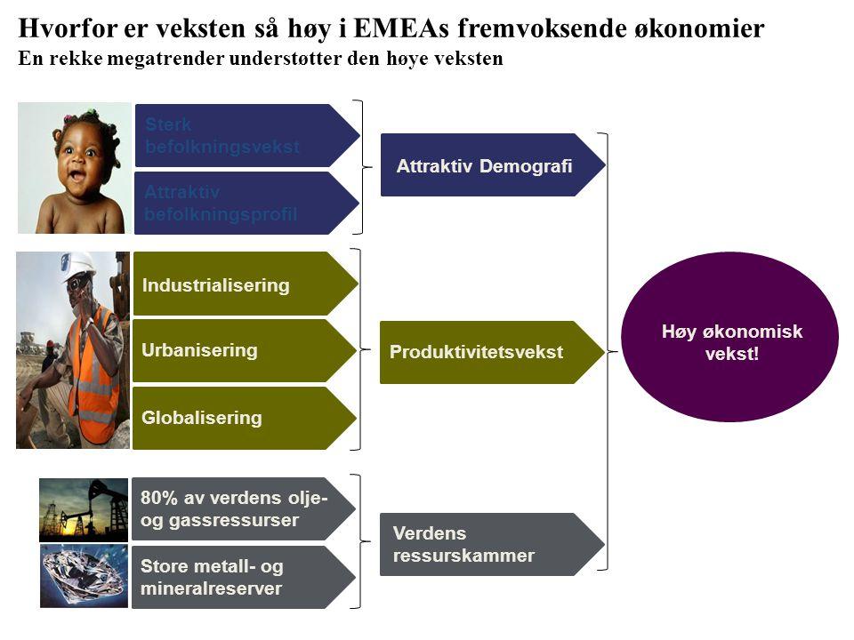 Hvorfor er veksten så høy i EMEAs fremvoksende økonomier