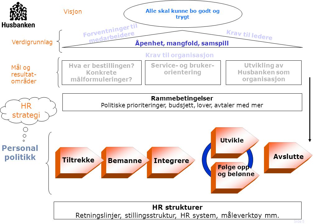 HR strategi Personal politikk Avslutte Tiltrekke Bemanne Integrere