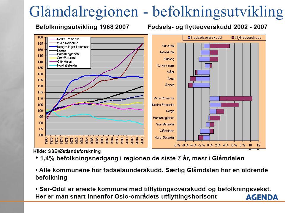 Glåmdalregionen - befolkningsutvikling