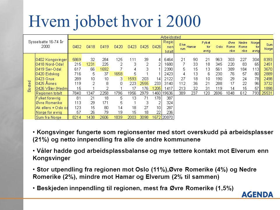 Hvem jobbet hvor i 2000