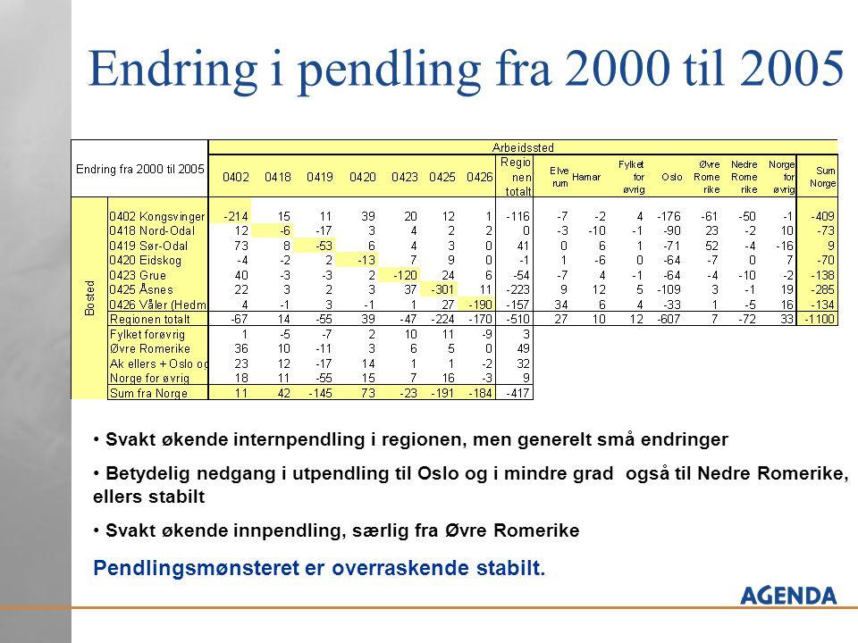 Endring i pendling fra 2000 til 2005