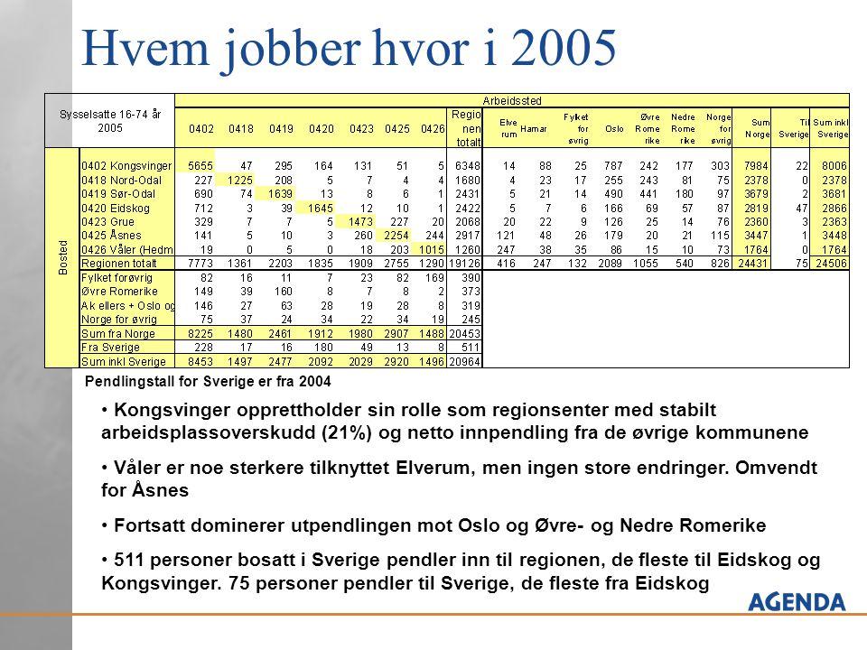Hvem jobber hvor i 2005 Pendlingstall for Sverige er fra 2004.