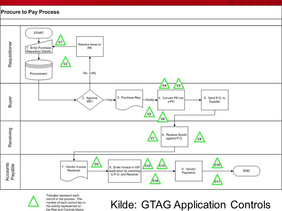 Kilde: GTAG Application Controls