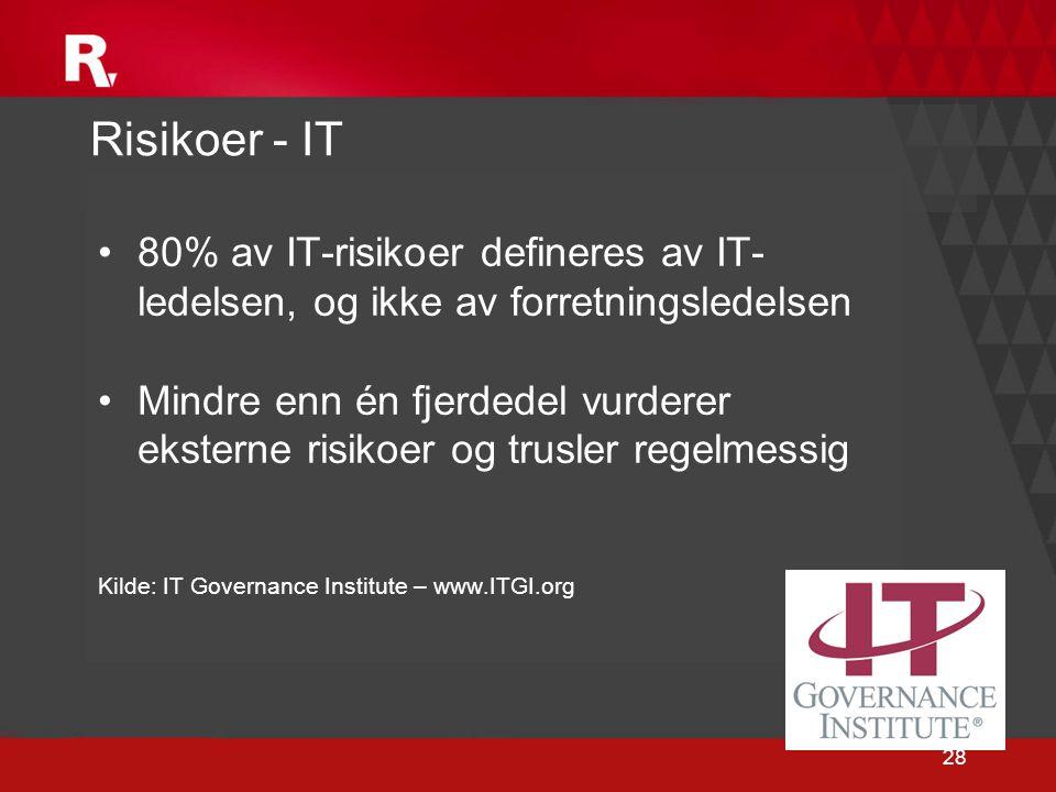 Risikoer - IT 80% av IT-risikoer defineres av IT-ledelsen, og ikke av forretningsledelsen.