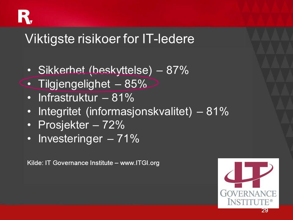 Viktigste risikoer for IT-ledere