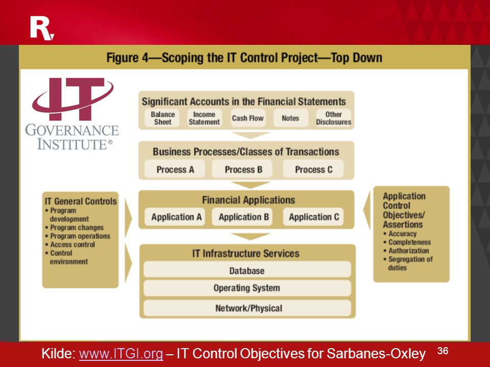 Kilde: www.ITGI.org – IT Control Objectives for Sarbanes-Oxley