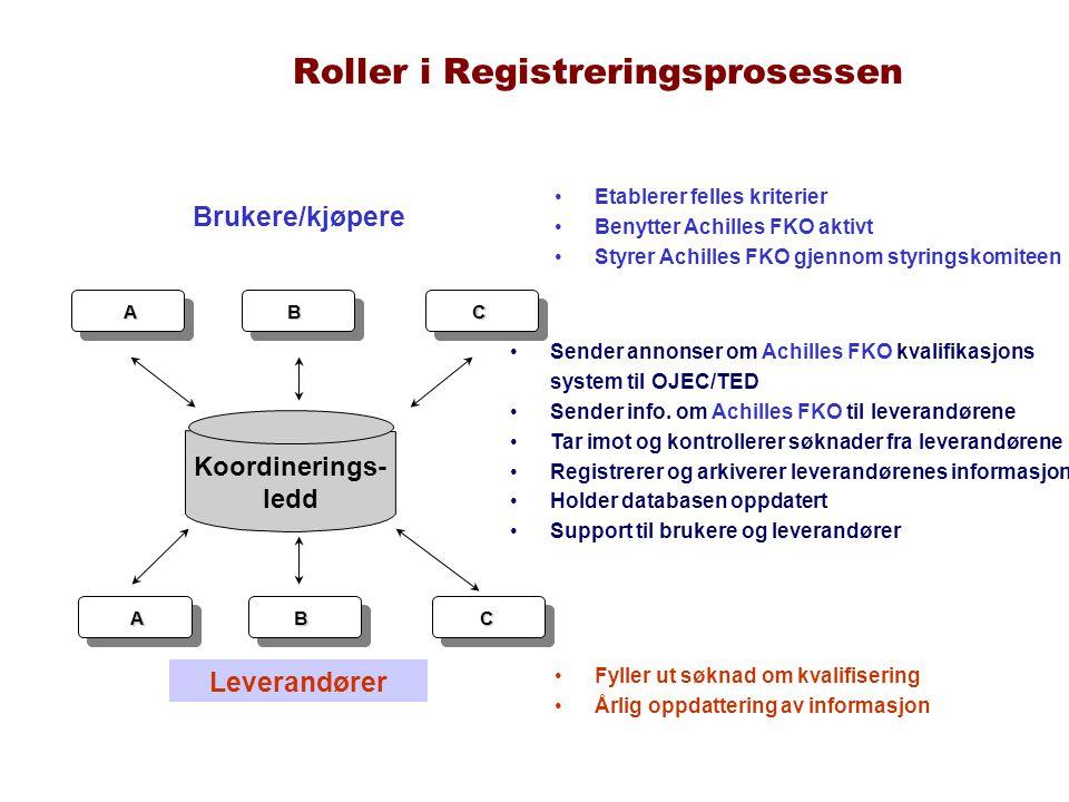 Roller i Registreringsprosessen
