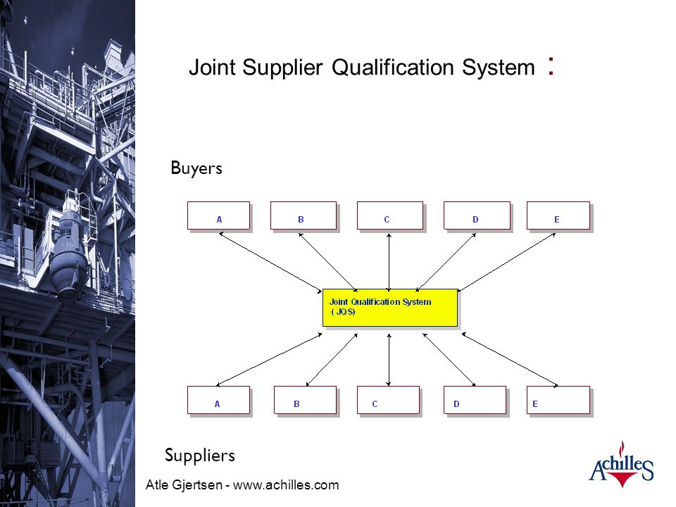 Joint Supplier Qualification System :