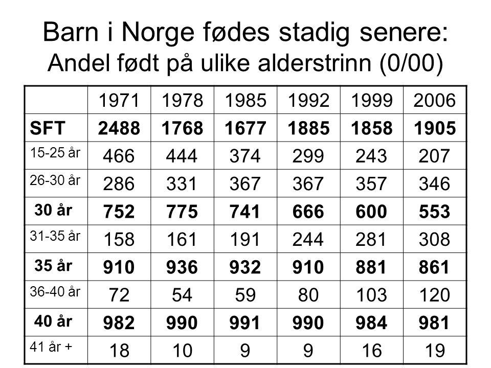 Barn i Norge fødes stadig senere: Andel født på ulike alderstrinn (0/00)