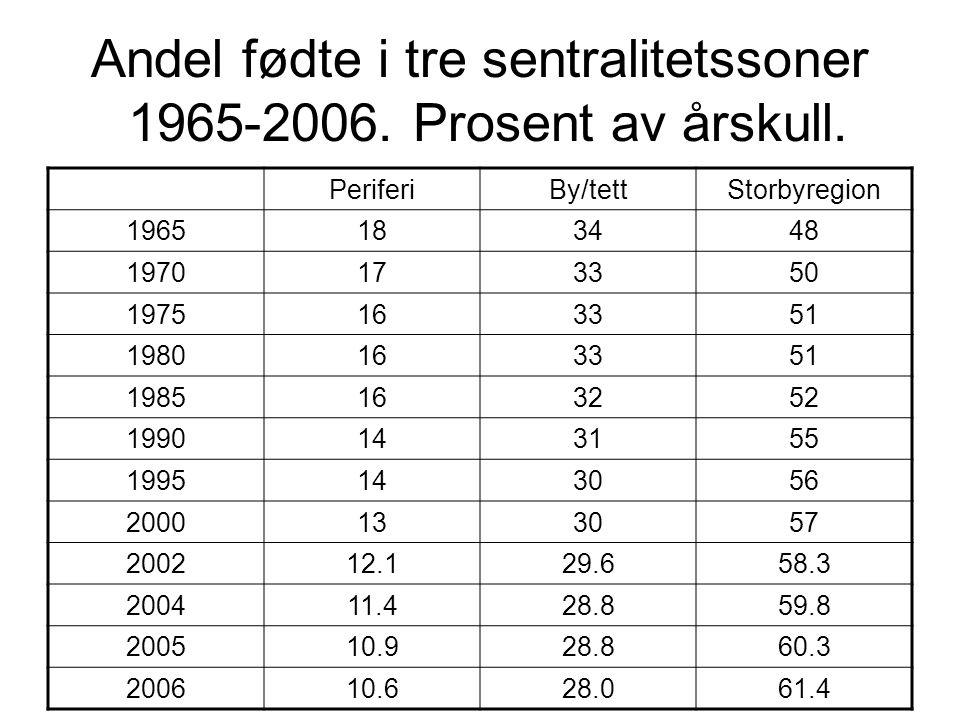 Andel fødte i tre sentralitetssoner 1965-2006. Prosent av årskull.