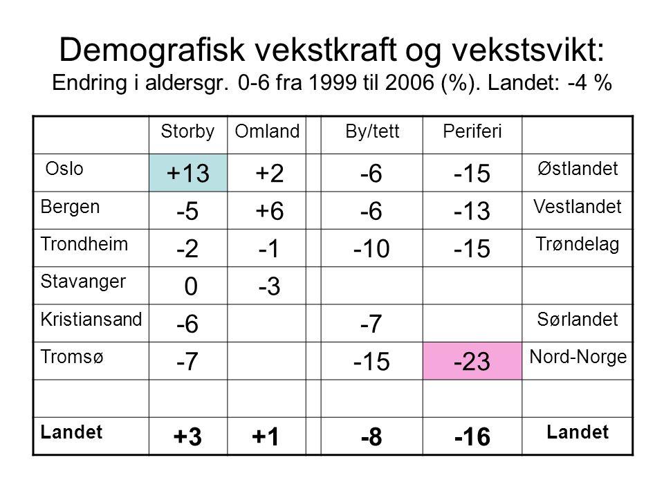 Demografisk vekstkraft og vekstsvikt: Endring i aldersgr