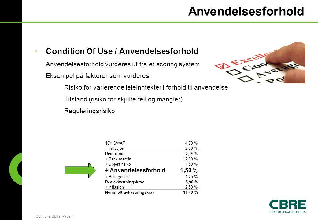 Anvendelsesforhold Condition Of Use / Anvendelsesforhold