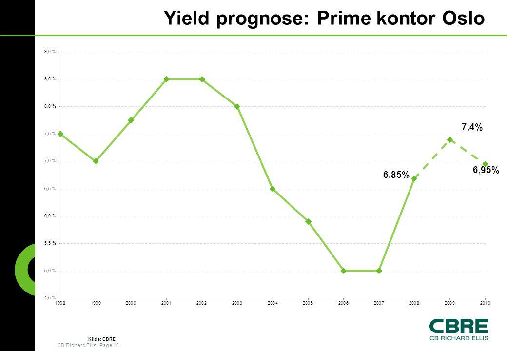 Yield prognose: Prime kontor Oslo