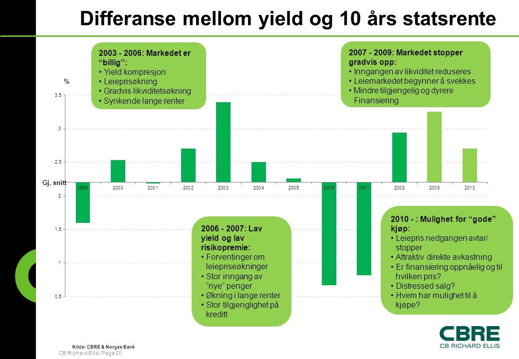 Differanse mellom yield og 10 års statsrente
