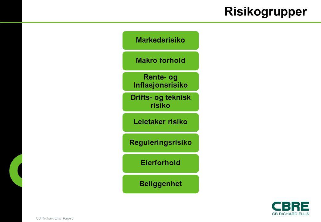 Rente- og Inflasjonsrisiko Drifts- og teknisk risiko