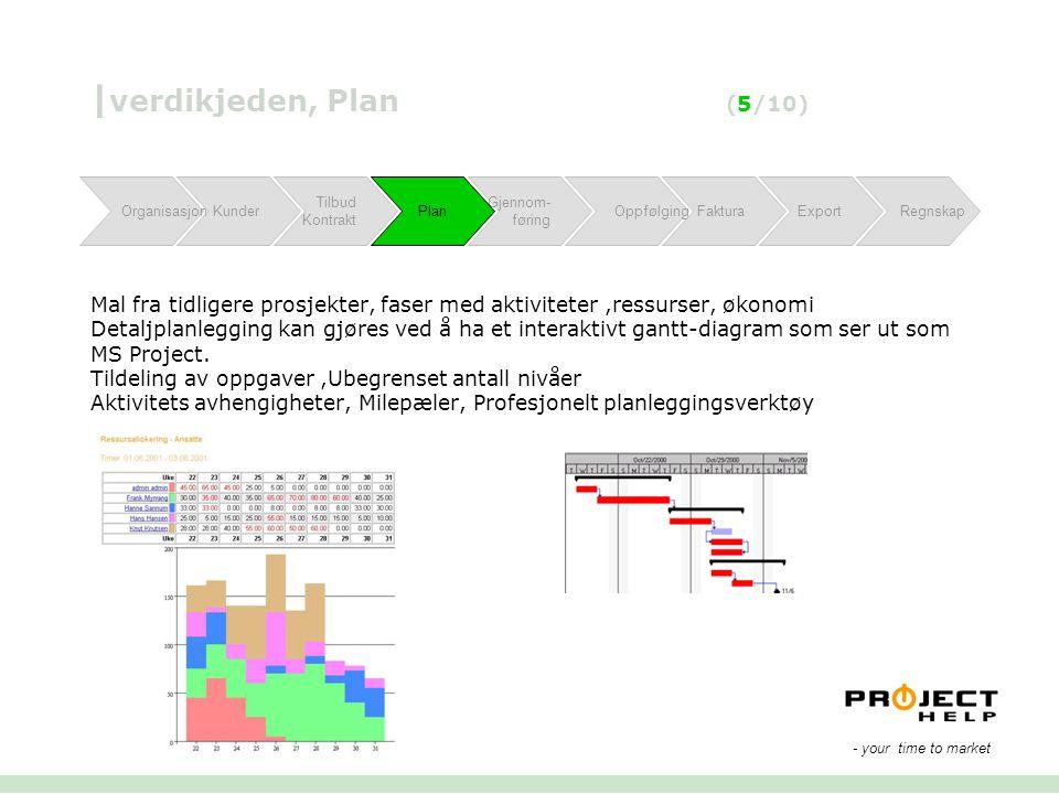 |verdikjeden, Plan (5/10) Mal fra tidligere prosjekter, faser med aktiviteter ,ressurser, økonomi Detaljplanlegging kan gjøres ved å ha et interaktivt gantt-diagram som ser ut som MS Project. Tildeling av oppgaver ,Ubegrenset antall nivåer Aktivitets avhengigheter, Milepæler, Profesjonelt planleggingsverktøy