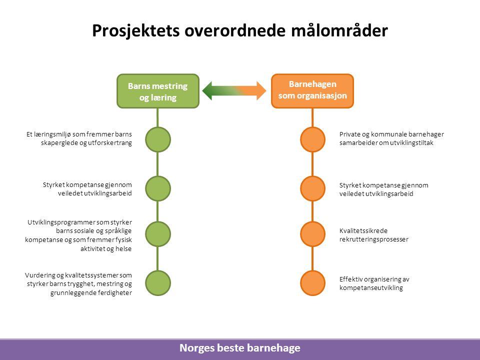 Prosjektets overordnede målområder Norges beste barnehage
