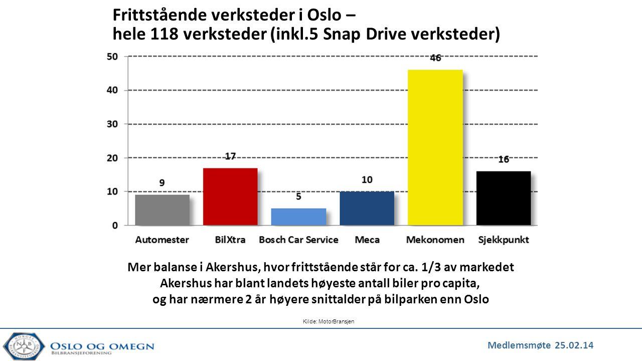 Mer balanse i Akershus, hvor frittstående står for ca. 1/3 av markedet