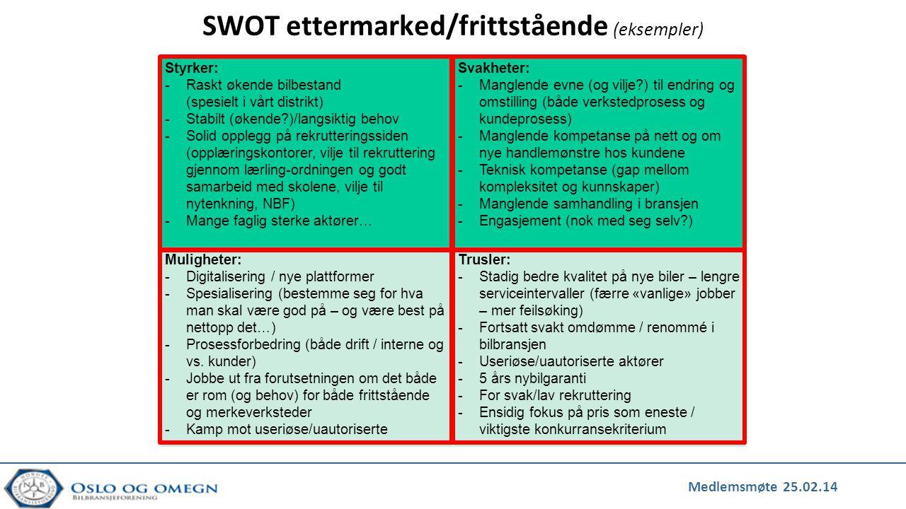 SWOT ettermarked/frittstående (eksempler)