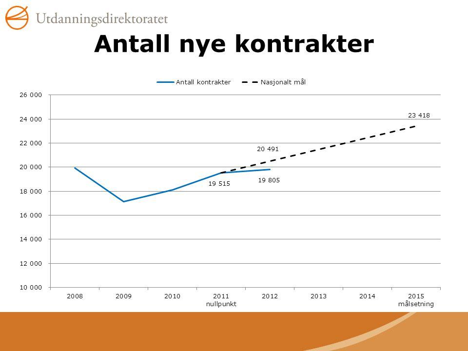 Antall nye kontrakter Målsetningen i samfunnskontrakten er en økning på 20% innen 2015.