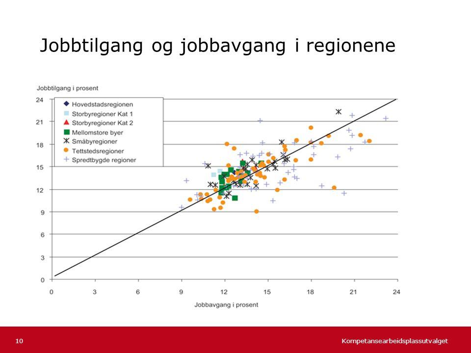 Jobbtilgang og jobbavgang i regionene