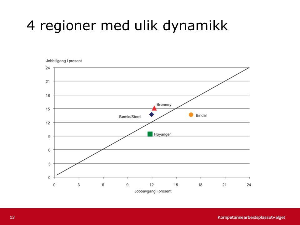 4 regioner med ulik dynamikk