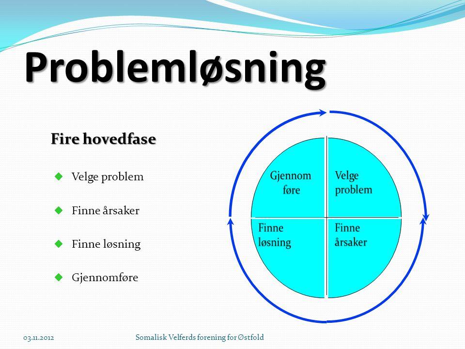 Problemløsning Fire hovedfase Gjennom føre Velge problem Velge problem