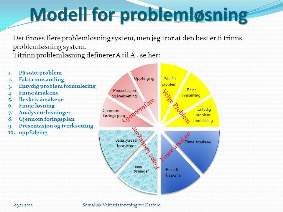 Modell for problemløsning