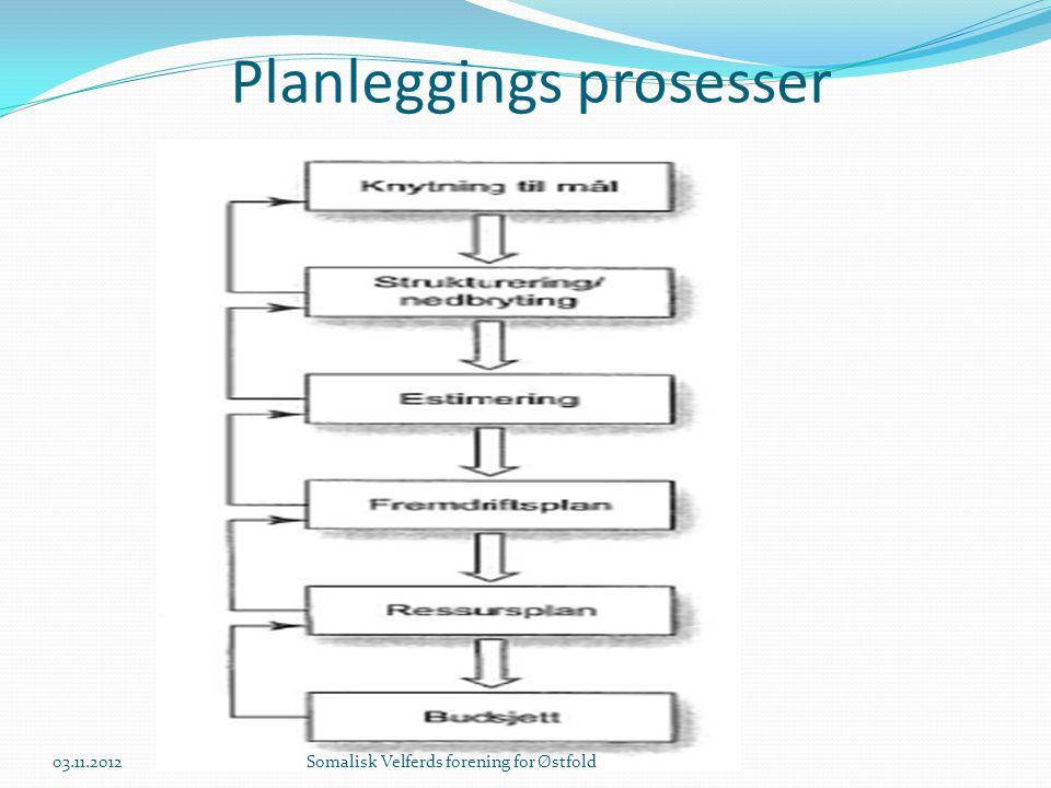 Planleggings prosesser