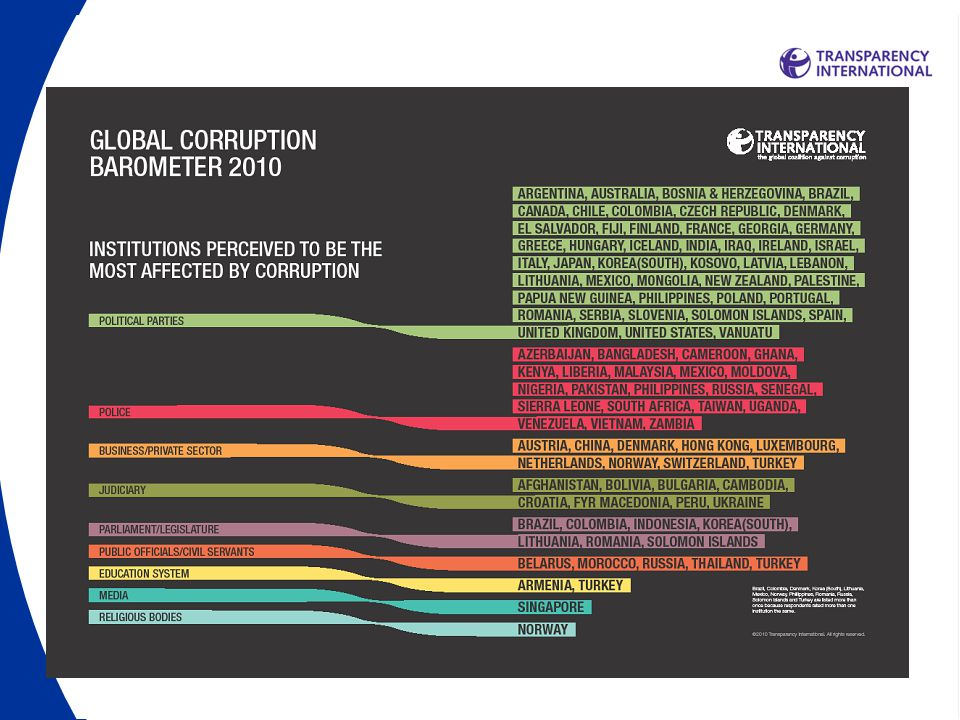 Source: Transparency International Global Corruption Barometer
