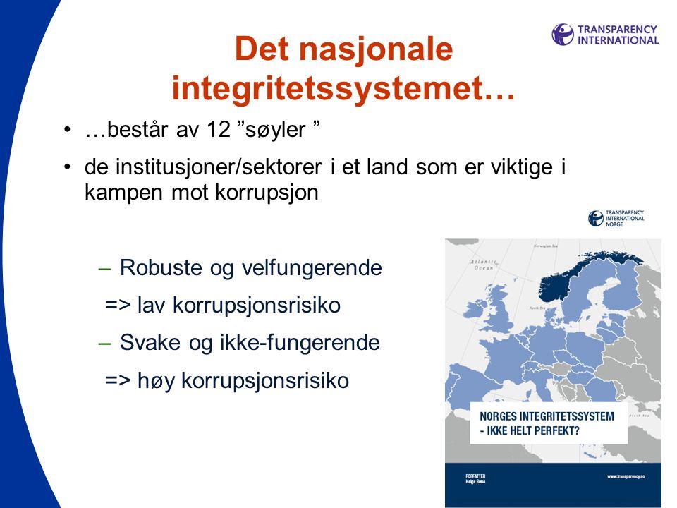 Det nasjonale integritetssystemet…