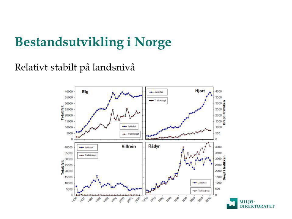 Bestandsutvikling i Norge