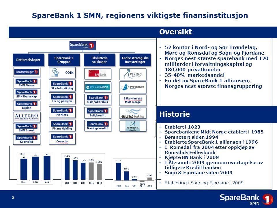 SpareBank 1 SMN, regionens viktigste finansinstitusjon