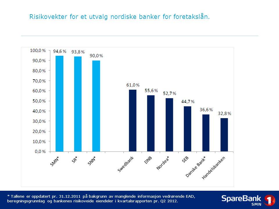Risikovekter for et utvalg nordiske banker for foretakslån.