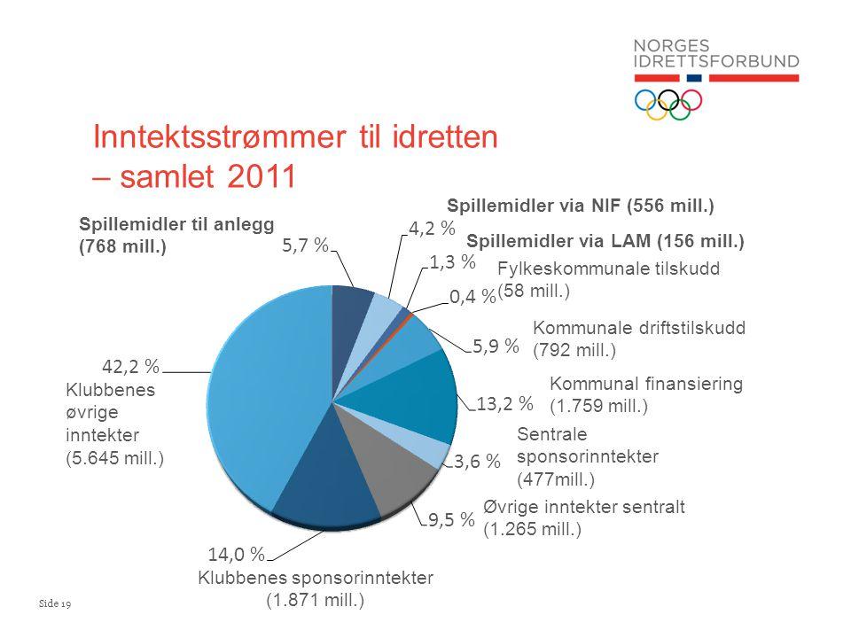 Inntektsstrømmer til idretten – samlet 2011