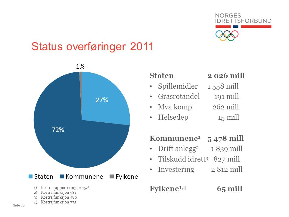 Status overføringer 2011 Staten 2 026 mill Spillemidler 1 558 mill