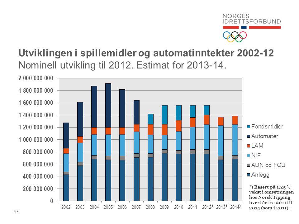 Utviklingen i spillemidler og automatinntekter 2002-12