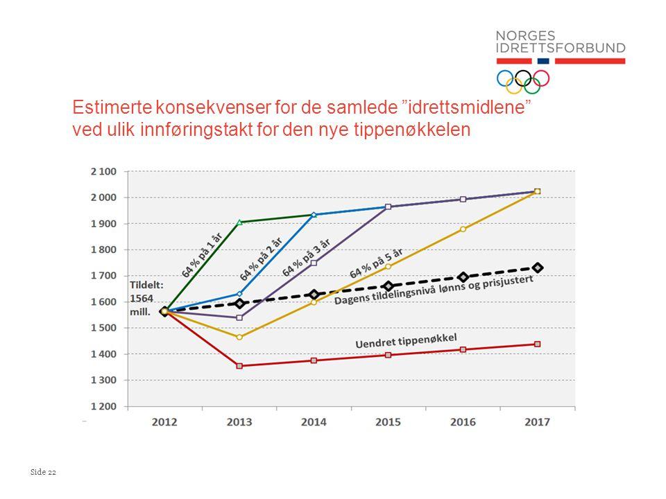 Estimerte konsekvenser for de samlede idrettsmidlene ved ulik innføringstakt for den nye tippenøkkelen