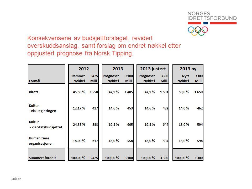 Konsekvensene av budsjettforslaget, revidert overskuddsanslag, samt forslag om endret nøkkel etter oppjustert prognose fra Norsk Tipping.