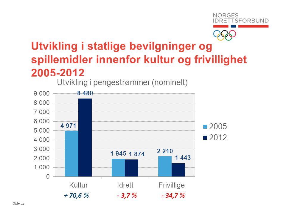 Utvikling i statlige bevilgninger og spillemidler innenfor kultur og frivillighet 2005-2012
